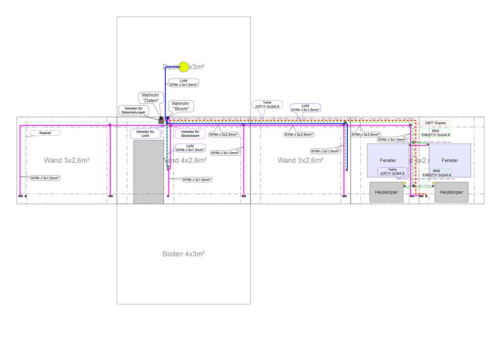 Beispiel für die Leitungsführung für Licht, Steckdosen und Daten in Wohnräumen