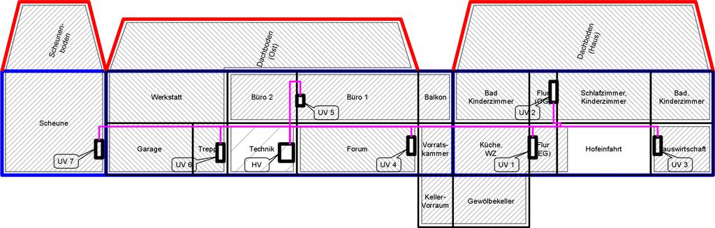Unterverteilungsschema, die Scheune (Norden), Nebengebäude (Osten) und Wohnhaus (Süden) abgewickelt dargestellt, vom Hof aus gesehen.